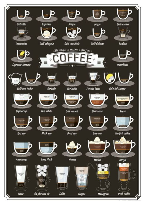 Come prendi il caffè racconta la tua personalità - How you take coffee tells about your personality.