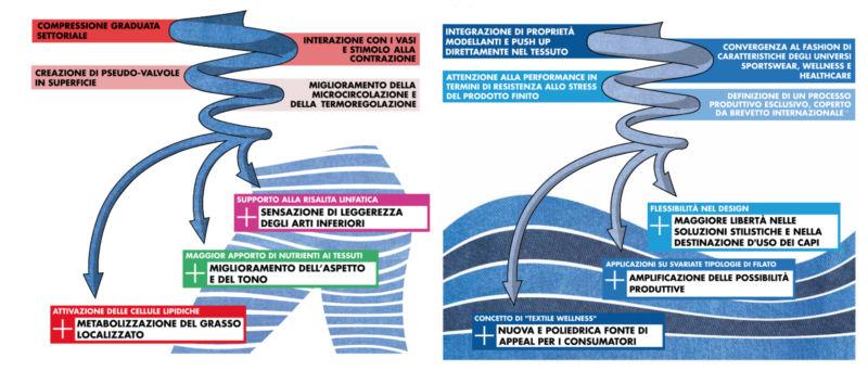 Formousia textile wellness.