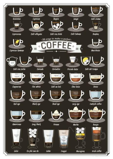 Come prendi il caffè racconta la tua personalità - How you take coffee tells about your personality.