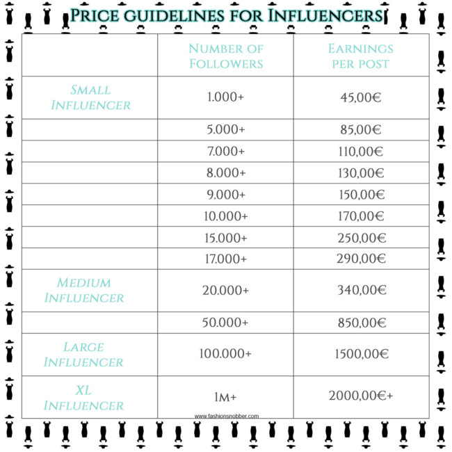 Linee guida sui prezzi di un influencer - Influencers price guidelines.