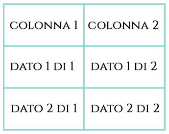 Esempio di tabella realizzata con codice HTML e tag table.